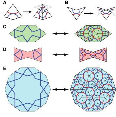fig 4: Penrose