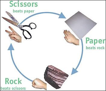 Papier steen schaar
