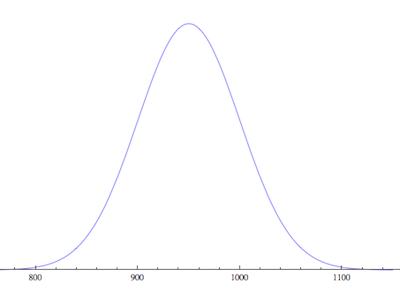 Een normale verdeling met een gemiddelde van 950 gram en een standaardafwijking van 50 gram