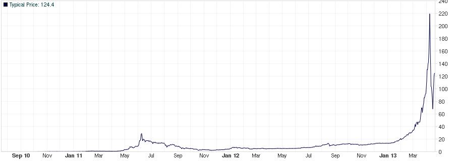 Tikje wisselvallig, die koers van de bitcoin in dollars (klik voor een grotere versie).
